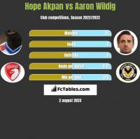 Hope Akpan vs Aaron Wildig h2h player stats
