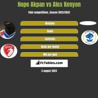 Hope Akpan vs Alex Kenyon h2h player stats
