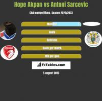 Hope Akpan vs Antoni Sarcevic h2h player stats