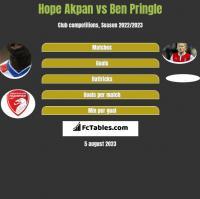 Hope Akpan vs Ben Pringle h2h player stats