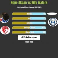 Hope Akpan vs Billy Waters h2h player stats