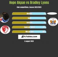 Hope Akpan vs Bradley Lyons h2h player stats