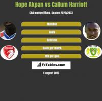 Hope Akpan vs Callum Harriott h2h player stats