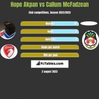 Hope Akpan vs Callum McFadzean h2h player stats