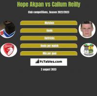 Hope Akpan vs Callum Reilly h2h player stats