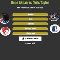 Hope Akpan vs Chris Taylor h2h player stats