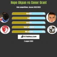 Hope Akpan vs Conor Grant h2h player stats