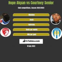 Hope Akpan vs Courtney Senior h2h player stats