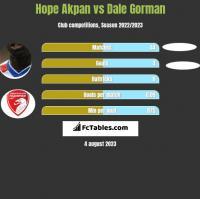 Hope Akpan vs Dale Gorman h2h player stats