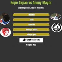 Hope Akpan vs Danny Mayor h2h player stats