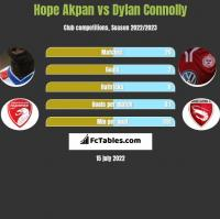Hope Akpan vs Dylan Connolly h2h player stats