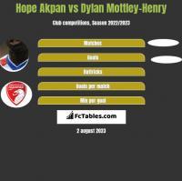 Hope Akpan vs Dylan Mottley-Henry h2h player stats