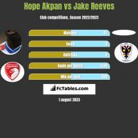 Hope Akpan vs Jake Reeves h2h player stats