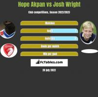 Hope Akpan vs Josh Wright h2h player stats