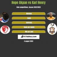 Hope Akpan vs Karl Henry h2h player stats