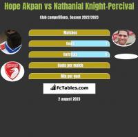 Hope Akpan vs Nathanial Knight-Percival h2h player stats