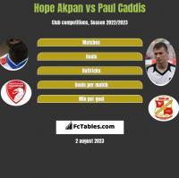Hope Akpan vs Paul Caddis h2h player stats