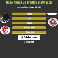 Hope Akpan vs Bradley Stevenson h2h player stats