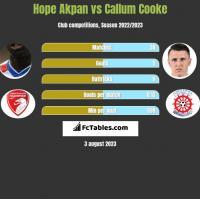 Hope Akpan vs Callum Cooke h2h player stats