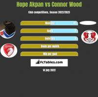 Hope Akpan vs Connor Wood h2h player stats