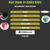 Hope Akpan vs Ashley Baker h2h player stats