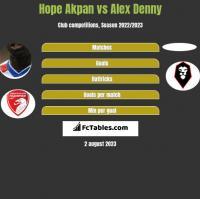 Hope Akpan vs Alex Denny h2h player stats
