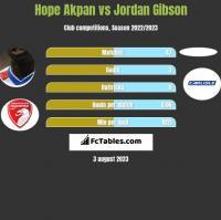 Hope Akpan vs Jordan Gibson h2h player stats