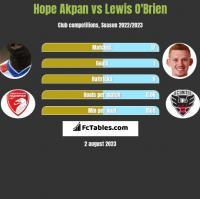 Hope Akpan vs Lewis O'Brien h2h player stats