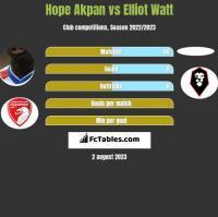 Hope Akpan vs Elliot Watt h2h player stats