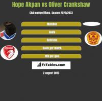 Hope Akpan vs Oliver Crankshaw h2h player stats
