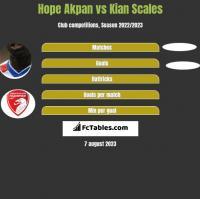 Hope Akpan vs Kian Scales h2h player stats