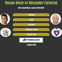 Hosam Aiesh vs Alexander Farnerud h2h player stats