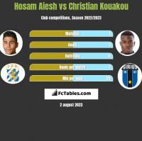 Hosam Aiesh vs Christian Kouakou h2h player stats