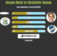 Hosam Aiesh vs Christoffer Nyman h2h player stats
