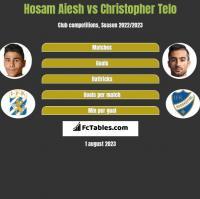 Hosam Aiesh vs Christopher Telo h2h player stats