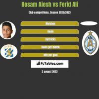 Hosam Aiesh vs Ferid Ali h2h player stats