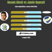 Hosam Aiesh vs Jamie Hopcutt h2h player stats