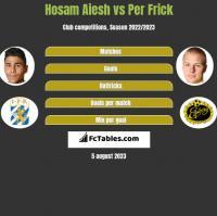 Hosam Aiesh vs Per Frick h2h player stats