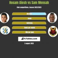 Hosam Aiesh vs Sam Mensah h2h player stats