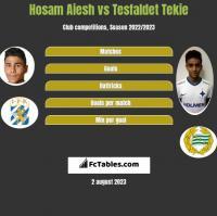 Hosam Aiesh vs Tesfaldet Tekie h2h player stats