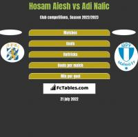 Hosam Aiesh vs Adi Nalic h2h player stats