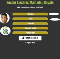Hosam Aiesh vs Mamadou Koyate h2h player stats