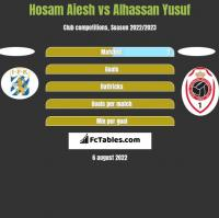 Hosam Aiesh vs Alhassan Yusuf h2h player stats