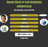 Hosam Aiesh vs Isak Bergmann Johannesson h2h player stats