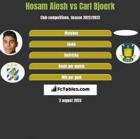 Hosam Aiesh vs Carl Bjoerk h2h player stats