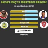 Hossam Ghaly vs Abdulrahman Aldawsari h2h player stats