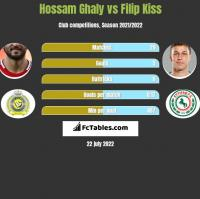 Hossam Ghaly vs Filip Kiss h2h player stats