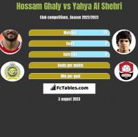 Hossam Ghaly vs Yahya Al Shehri h2h player stats