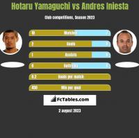 Hotaru Yamaguchi vs Andres Iniesta h2h player stats
