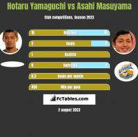 Hotaru Yamaguchi vs Asahi Masuyama h2h player stats